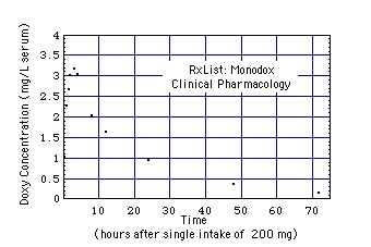 doxy concentration in serum after intake of s single dose of 200 mg mondox